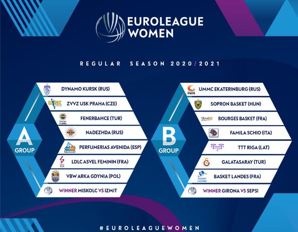 Формирани групите во ФИБА Лига на шампиони-жени