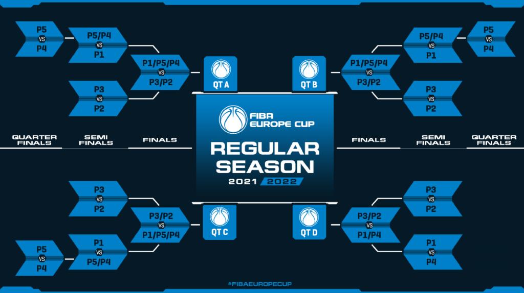 ТФТ и Куманово 2009 ги добија потенцијалните ривали во ФИБА Еврокупот