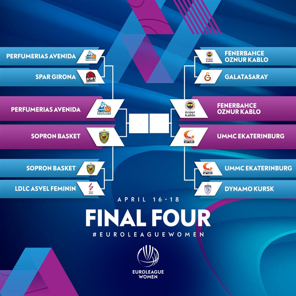 Познати финалистите во ФИБА Евролигата во женска конкуренција
