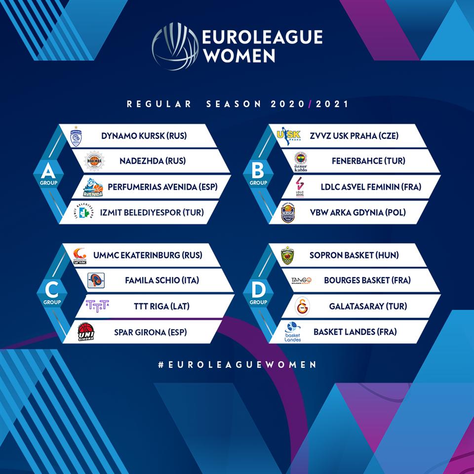 Комплетирани се групите во Евролигата-жени