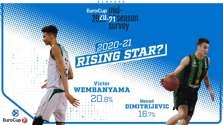 """ВО АНКЕТАТА НА """"ЕВРОКУП"""": Ненад Димитријевиќ е еден од двајцата најдобри млади кошаркари"""