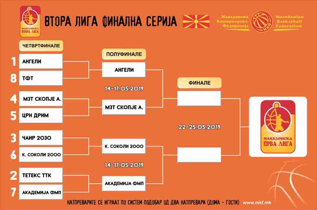 Втора лига мажи: Четири клуба продолжуваат во полуфиналето