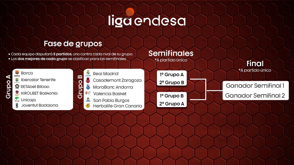 АCB лигата продолжува на 15 јуни, со Хувентуд, но без Реал Бетис