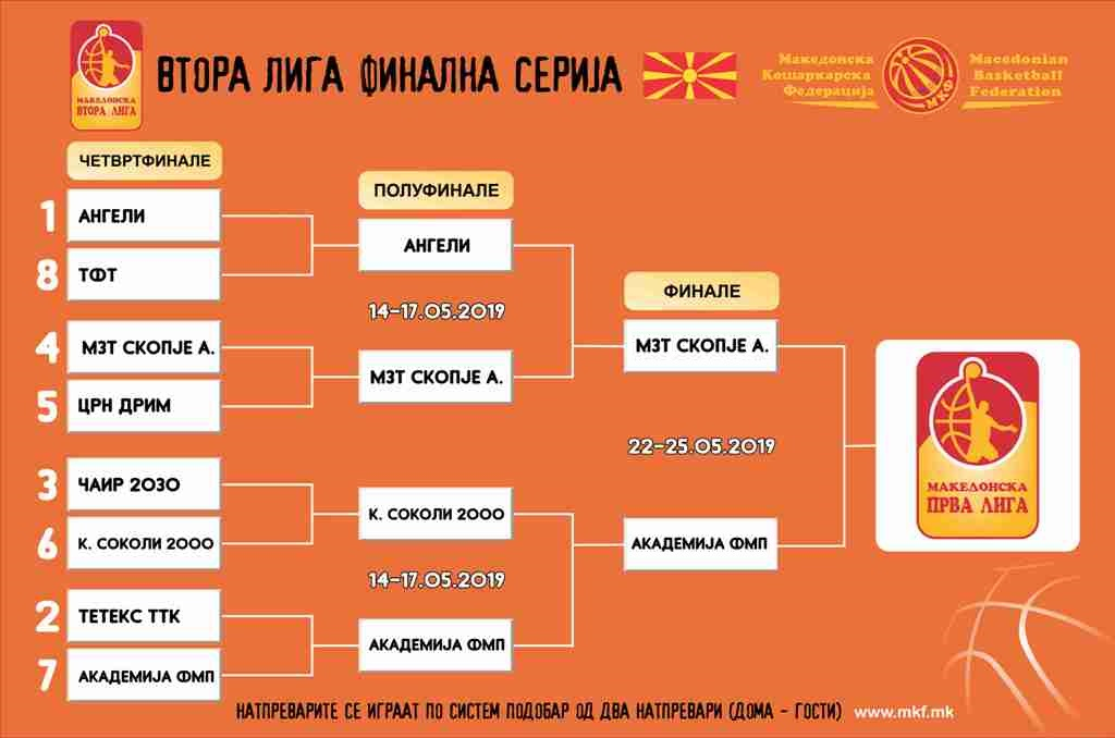Втора лига: МЗТ Скопје Аеродром и Академија ФМП во финалето